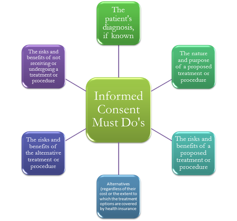 "the value of informed consent Reflective essay on obtain informed consent pamela melton values of human services ""informed consents "" d slaughter abstract this paper will."